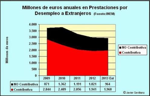 España dedica más de mil millones anuales en pensiones no contributivas a inmigrantes que no han cotizado laboralmente. España debe ser el único país, que en situación de quiebra, concede estas prestaciones.
