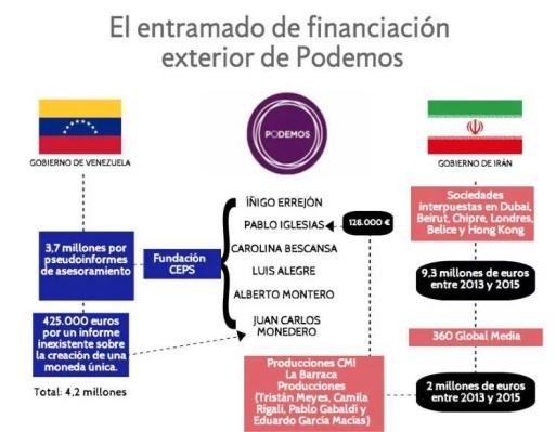 podemosfinanciación1