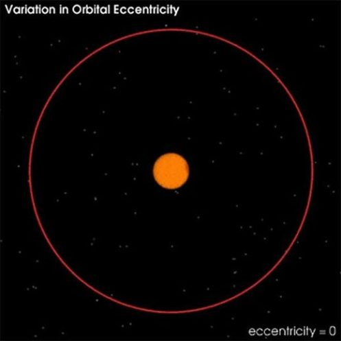 variation_in_orbital_eccentric